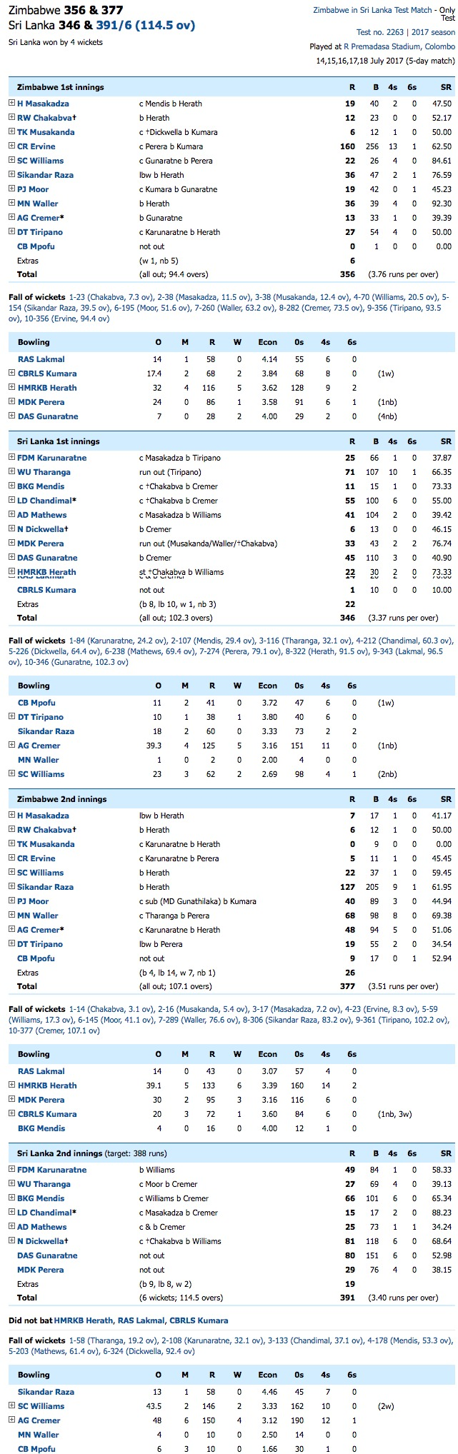 SL 391 6 114.5 ov MDK Perera 29 DAS Gunaratne 80 SC Williams 2 146 Match over Live Scorecard ESPN Cricinfo